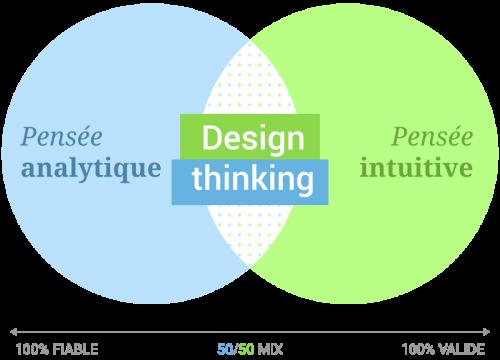Le design thinking permet aux entreprises d'adopter la pensée centrée sur l'utilisateur que les designers ont naturellement.